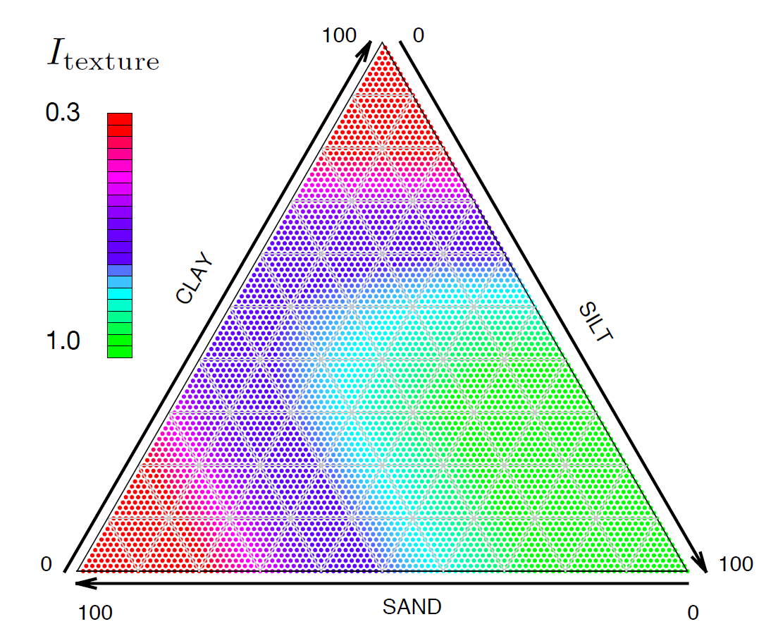 Example: Soil texture as an indicator for soil productivity
