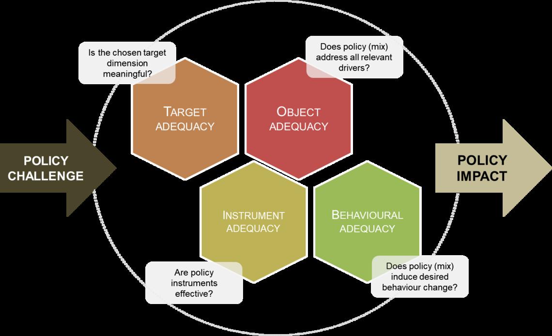 Disruptions framework